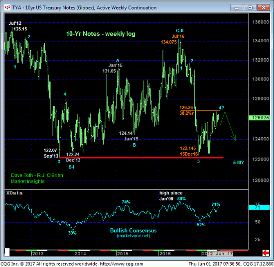 10 yr Treasury Weekly Chart