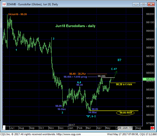 Euro Index Daily Chart