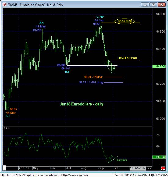 Eurodollar Daily Chart