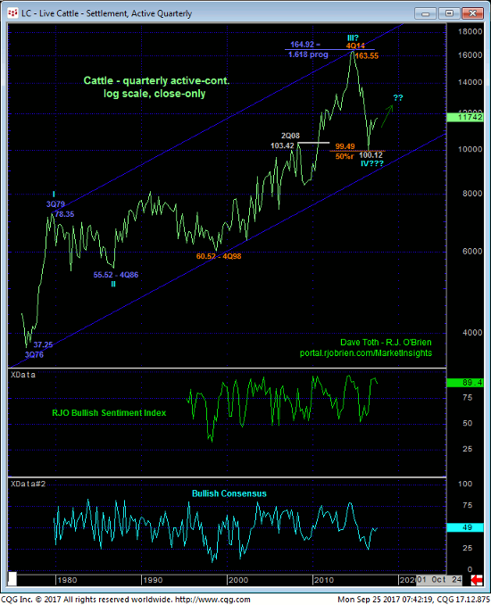 Live Cattle Quarterly Chart