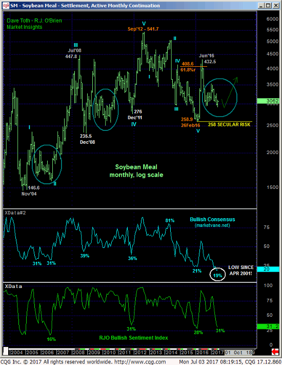 Soybean Meal Monthly Chart