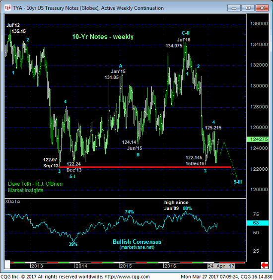 10 yr Treasury Weekly Chart