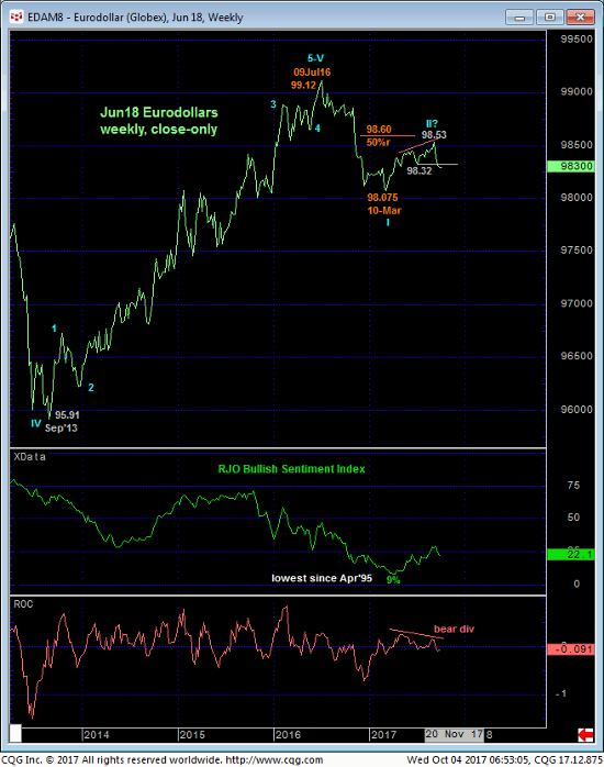 Eurodollar Weekly Chart