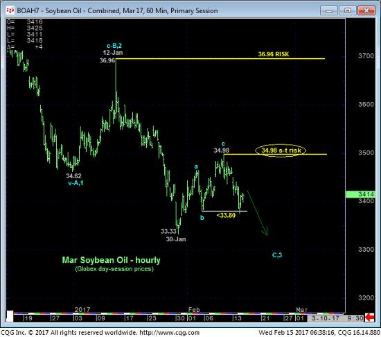 Soybean Oil 60 Min Chart