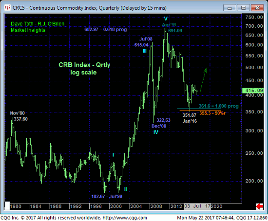 Commodity Index Quarterly Chart