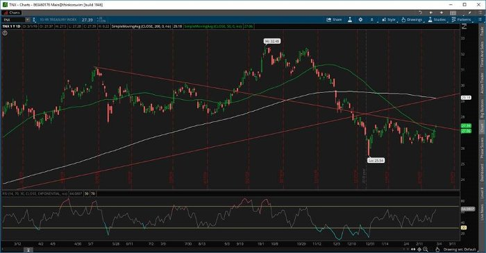 10-Yr Treasury Index