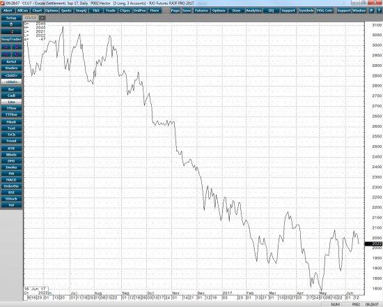 cocoa chart 7-13