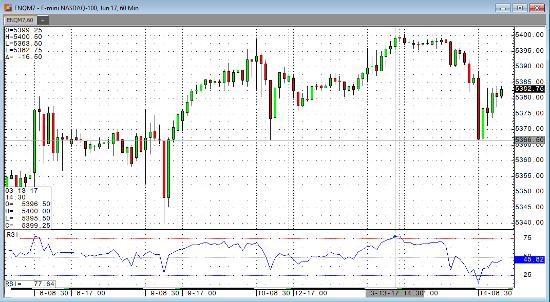 Emini 60 min Chart