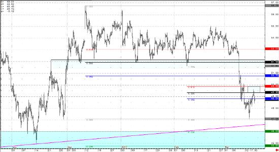 April Crude Light 240 min Chart