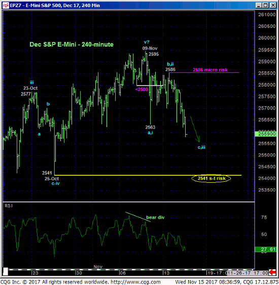 Emini S&P 500 240 min Chart