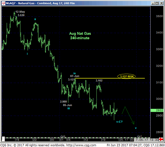 Aug '17 Natural Gas 240 min Chart