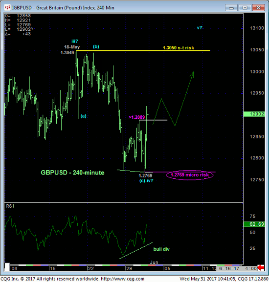 Pound Index 240 min Chart