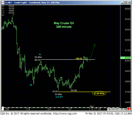May Crude Light 240 min Chart