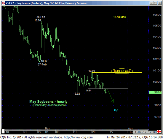 May Soybeans 60 min Chart