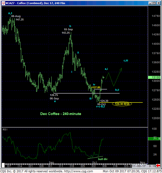 Coffee-Z17-240min-Chart