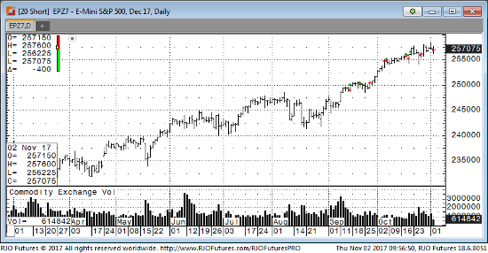 Dec '17 Emini S&P Daily Chart