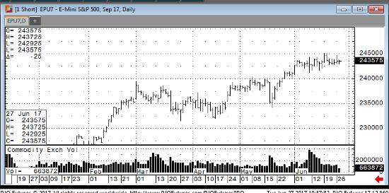 Sep '17 Emini S&P 500 Daily Chart
