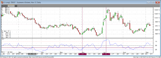 Nov '17 Soybean Daily Chart