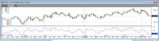 Corn Daily Chart