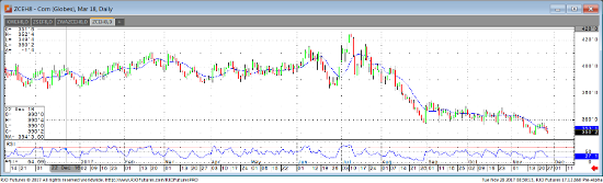 Mar '18 Corn Daily Chart