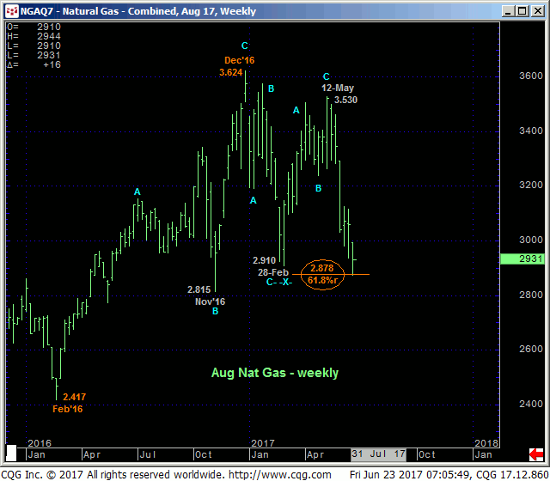Aug '17 Natural Gas Weekly Chart
