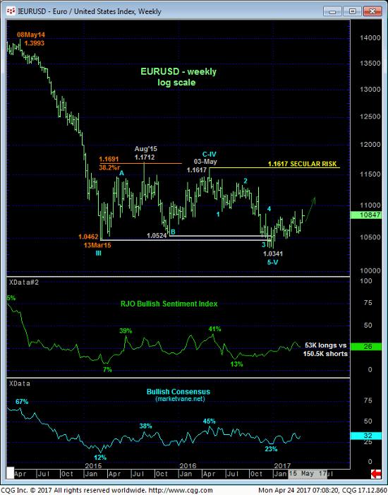 Euro Index Weekly Chart