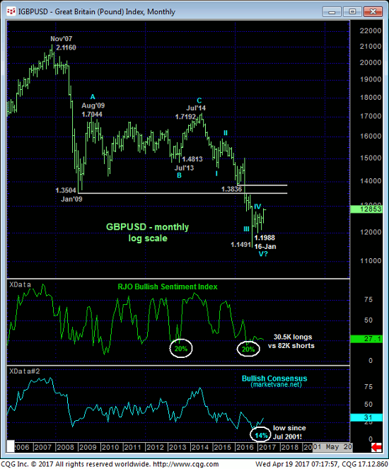 Pound Index Monthly Chart