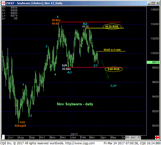 November Soybeans Daily Chart
