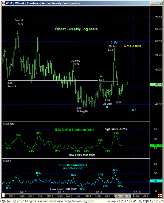 Wheat Weekly Chart