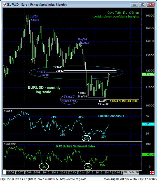 Euro Index Monthly Chart