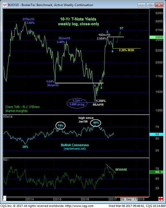 Broker Weekly Chart