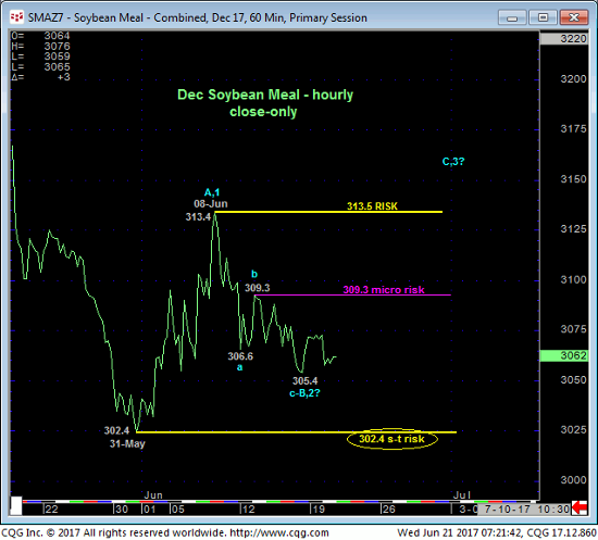 Soybean Meal 60 min Chart