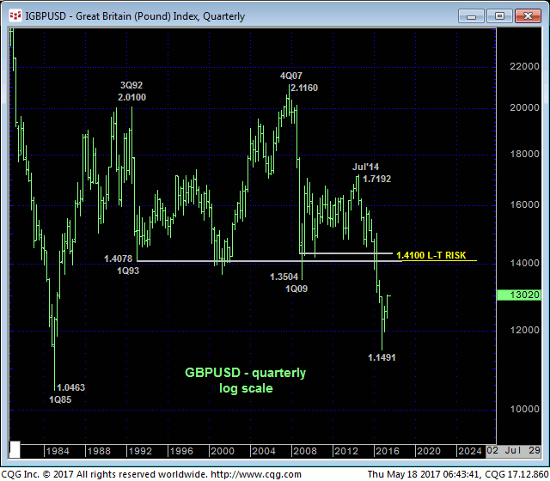 Pound Index Quarterly Chart