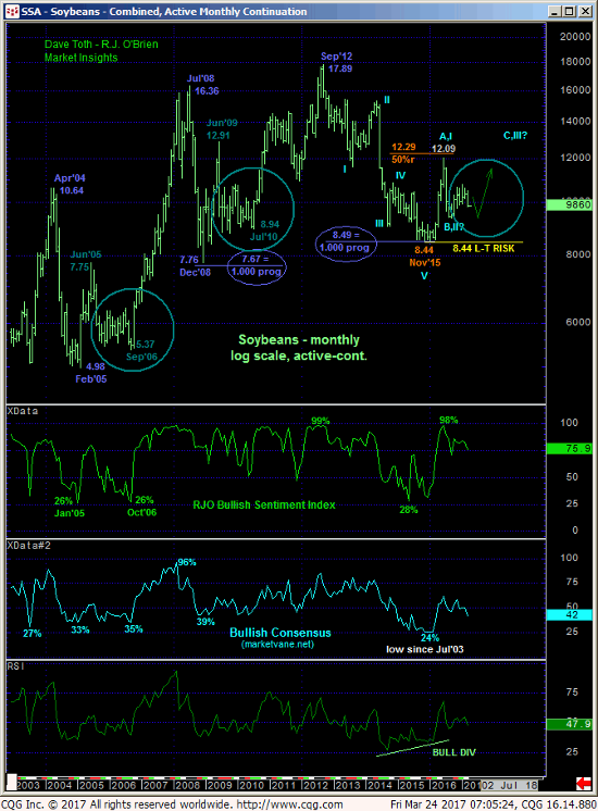 Soybeans Monthly Chart