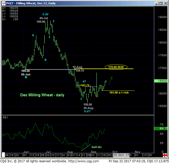 Milling Wheat Daily Chart