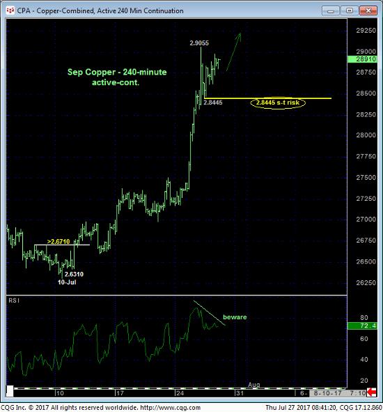 Copper 240 min Chart