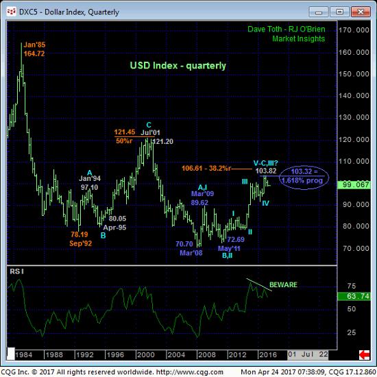 Dollar Index Quarterly Chart
