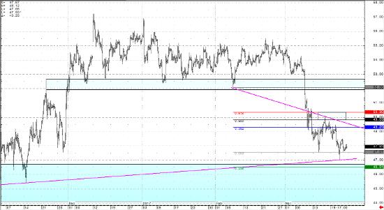 May Crude Light 240 Chart