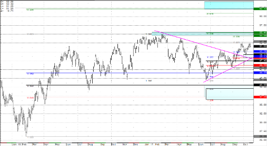 Crude Light Daily Continuation Chart