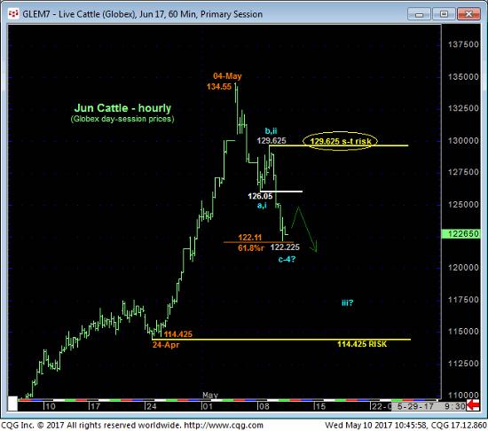 Live Cattle 60 min Chart