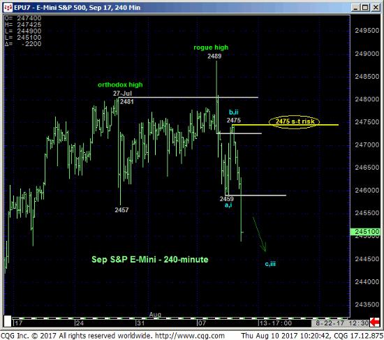 Emini 240 min Chart