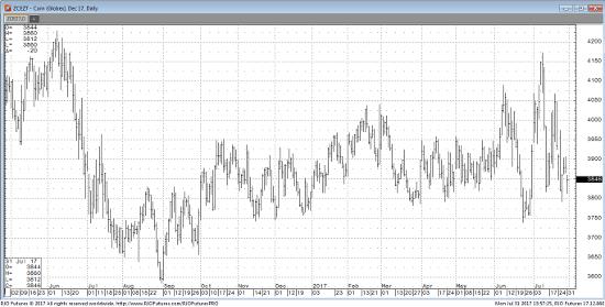 Dec '17 Corn Daily Chart