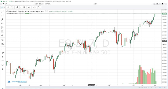 Oct '17 E-mini S&P 500 Daily Chart