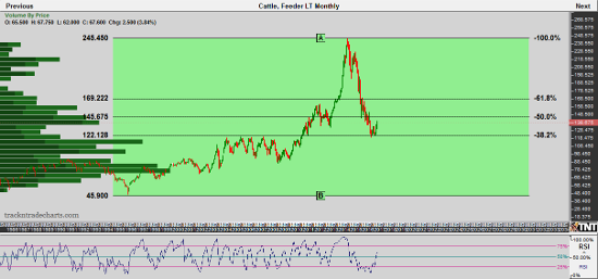 Cattle Monthly Chart