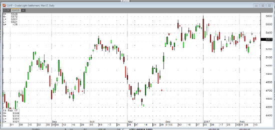 Crude Light Daily Chart