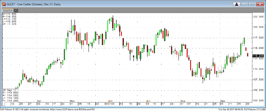 Dec '17 Live Cattle Daily Chart