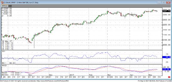 Jun '17 Emini S&P 500 Daily Chart