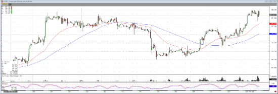 Jan '17 Crude Light 60 min Chart