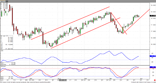 March Silver Daily Chart