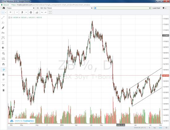 30yr T-Bond Daily Chart